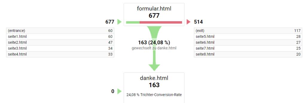 Google Analytics Trichter