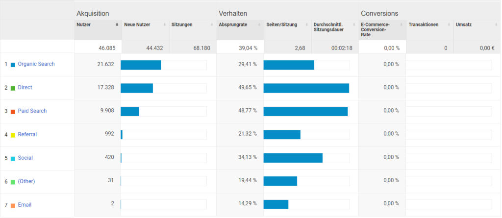 Google Analytics Akquisitionsbericht