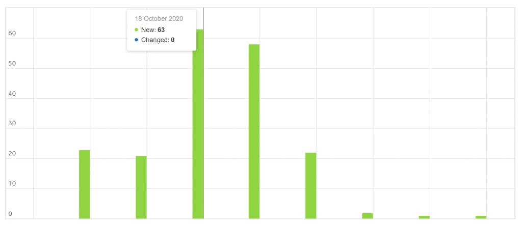 Yandex Webmaster Tools: Crawling-Statistiken